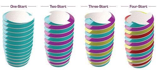 5 trụ Implant phổ biến nhất thế giới? Loại nào tốt nhất? Vì sao? 15